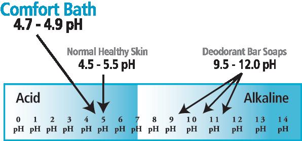 Skin-pH-Continuum