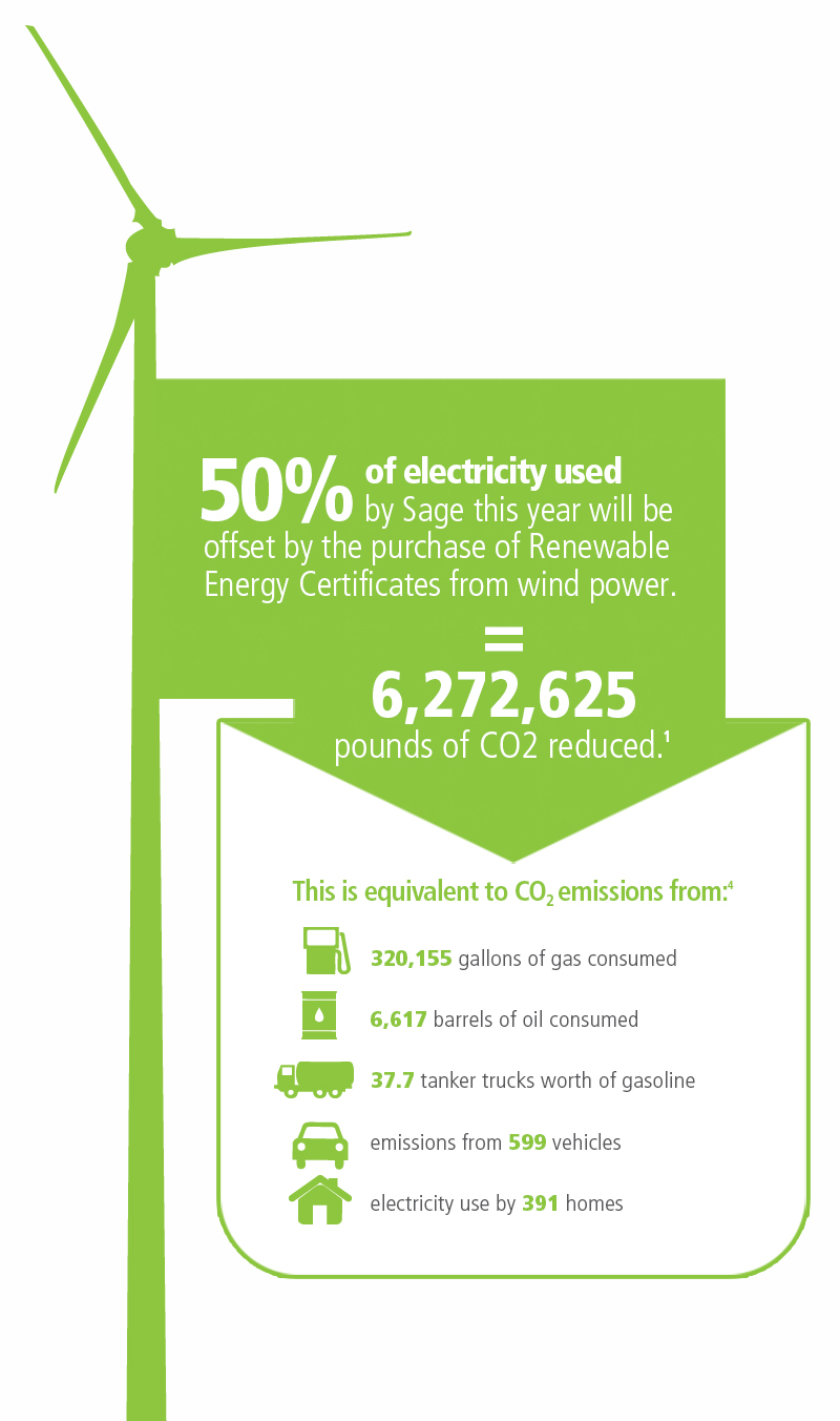 Environmental Commitment Sage Products Llc Enlarged Version Electricity Usually Comes To Our Homes From The Power Click Enlarge