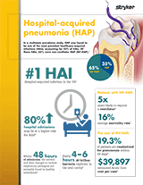 Hospital-Acquired Pneumonia (HAP) Brochure
