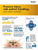 Pressure Injury, Safe Patient Handling, and Early Mobility Brochure