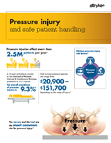 Pressure Injury and Safe Patient Handling Brochure