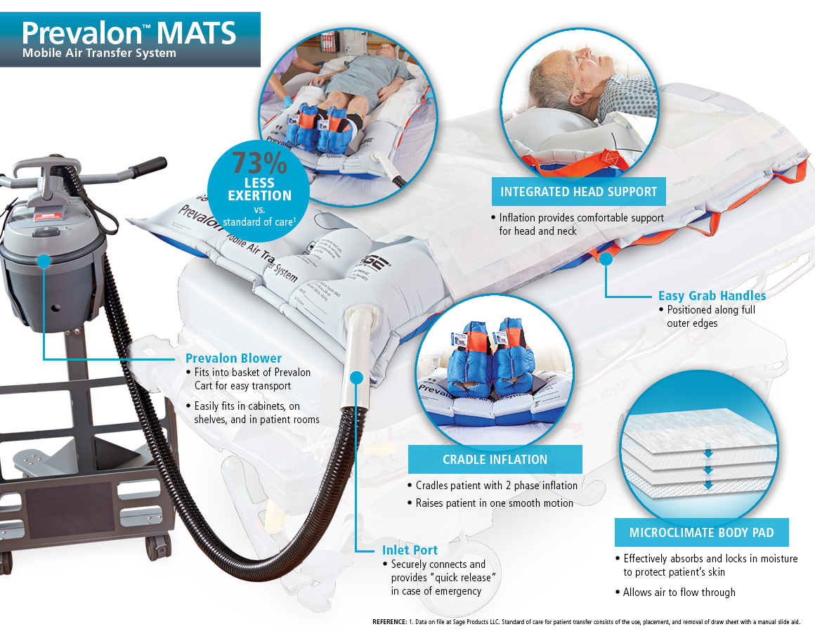 Prevalon MATS Features
